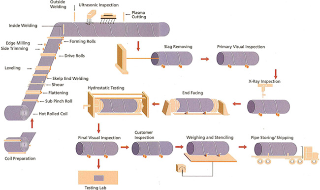 SSAW steel pipe manufacturing process