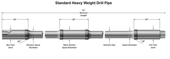drill collar process