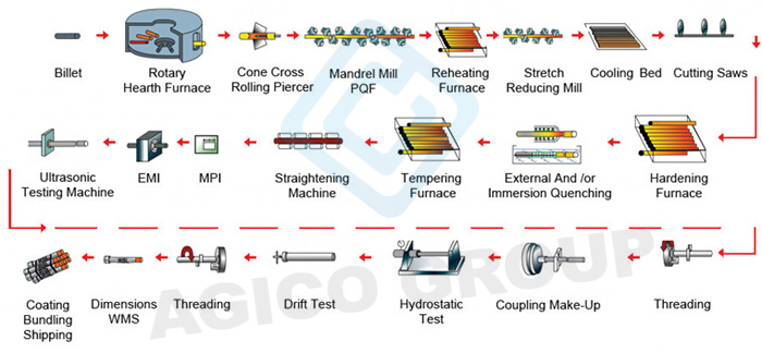 oil tubing pipe process